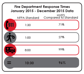 FD Response Time Data